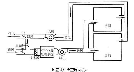 格力空调北京销售服务中心-新闻中心-中央空调介绍(二