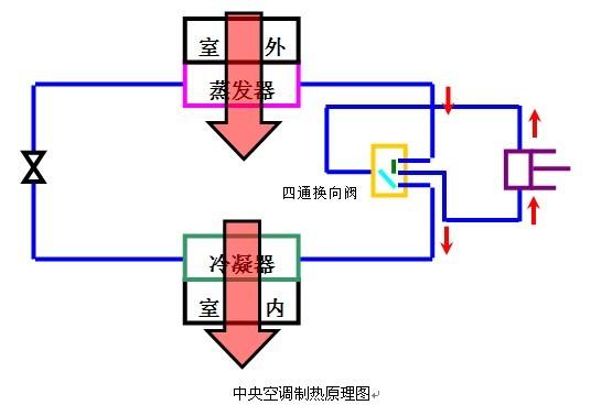 格力空调北京销售服务中心-新闻中心-中央空调介绍